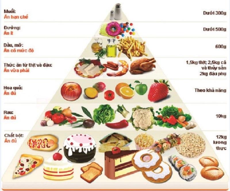 Tháp dinh dưỡng cho một chế độ ăn uống lành mạnh