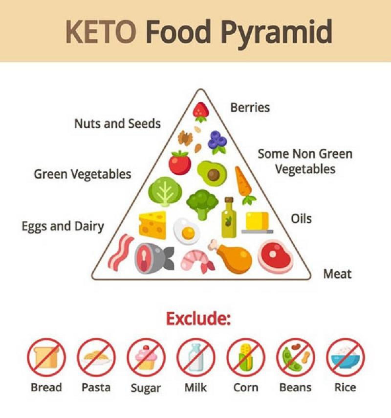 Sử dụng các thực phẩm lành mạnh giúp việc giảm cân được an toàn